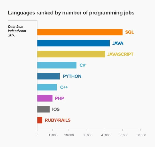 programming languages chart