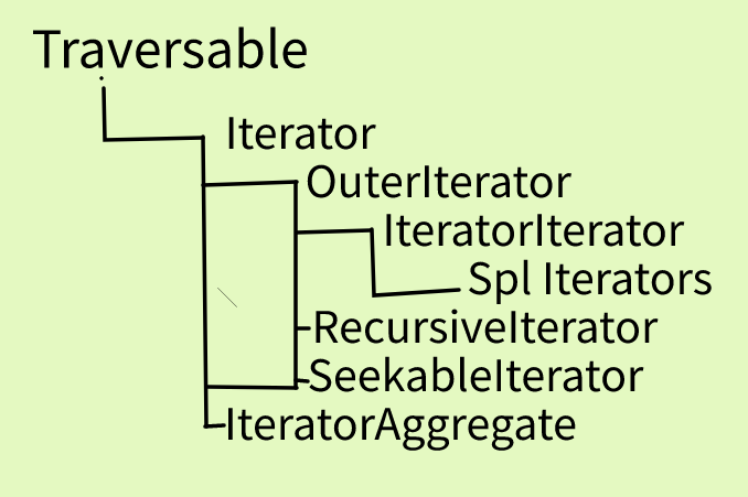 php traverables and iterators