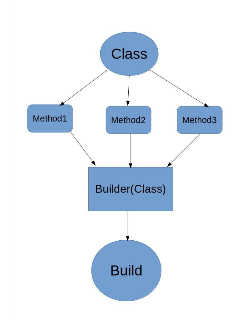 Builder pattern flowchart