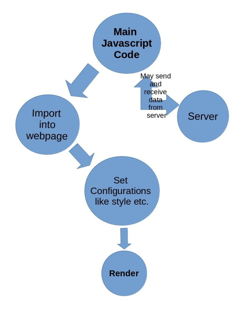 javascript widget architecture