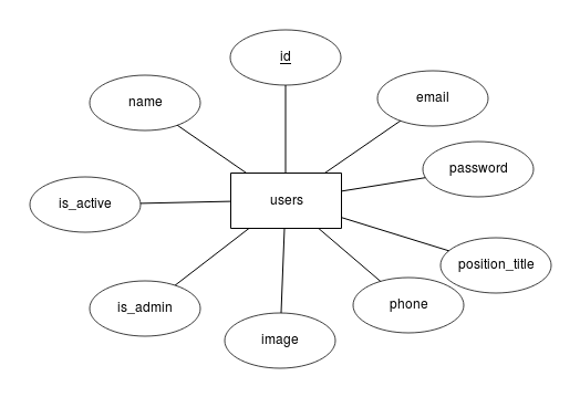 crm users table