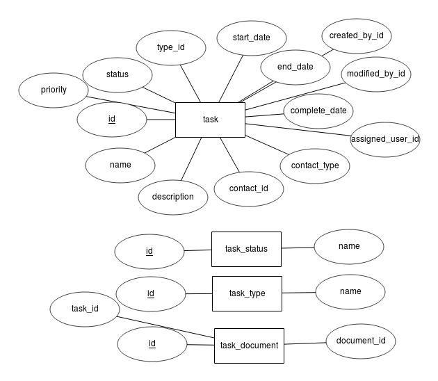 crm erd diagram