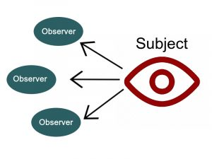 Observe! Notify! With The Observer Design Pattern In PHP