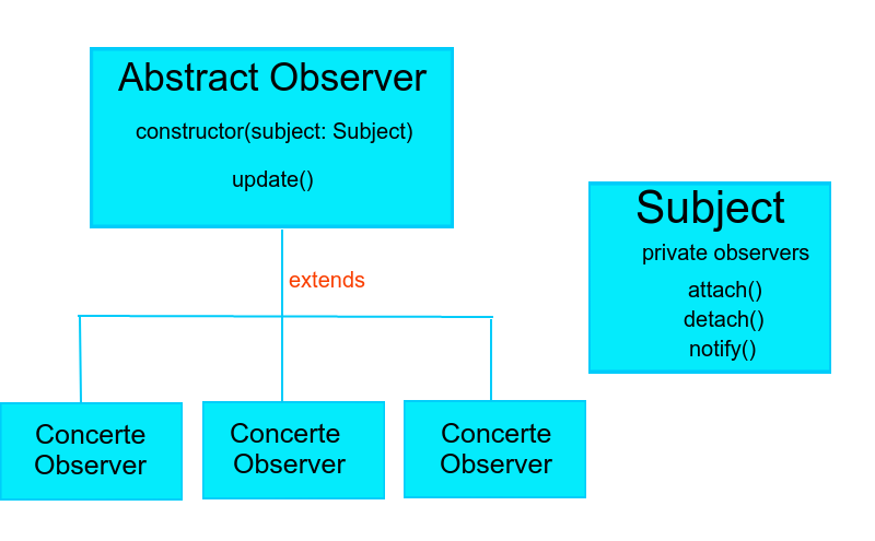 Observer Pattern Illustration In PHP