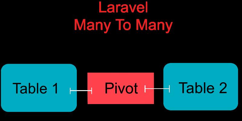 laravel many to many relationships