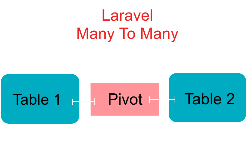 laravel many to many relationships